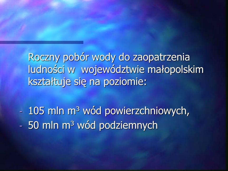 Roczny pobór wody do zaopatrzenia ludności w województwie małopolskim kształtuje się na poziomie: - 105 mln m 3 wód powierzchniowych, - 50 mln m 3 wód