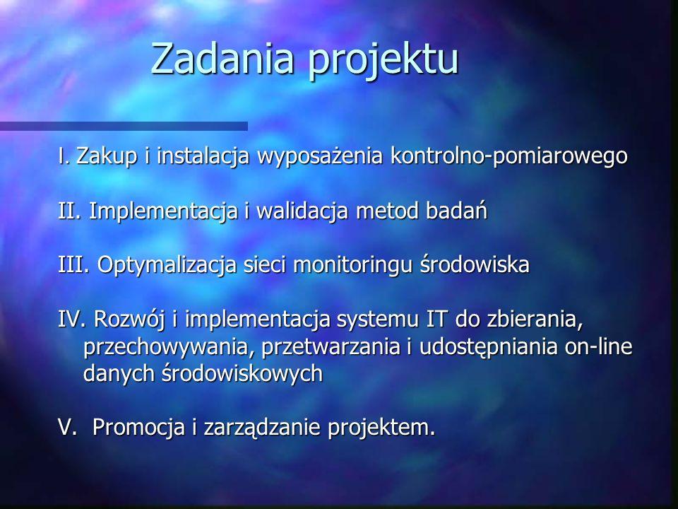 Zadania projektu I. Zakup i instalacja wyposażenia kontrolno-pomiarowego II. Implementacja i walidacja metod badań III. Optymalizacja sieci monitoring