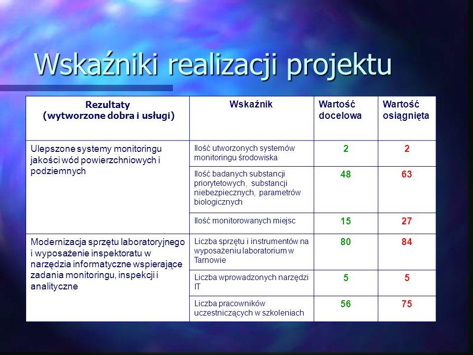 Wskaźniki realizacji projektu Rezultaty (wytworzone dobra i usługi) WskaźnikWartość docelowa Wartość osiągnięta Ulepszone systemy monitoringu jakości