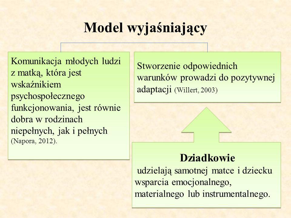 Model wyjaśniający Komunikacja młodych ludzi z matką, która jest wskaźnikiem psychospołecznego funkcjonowania, jest równie dobra w rodzinach niepełnyc