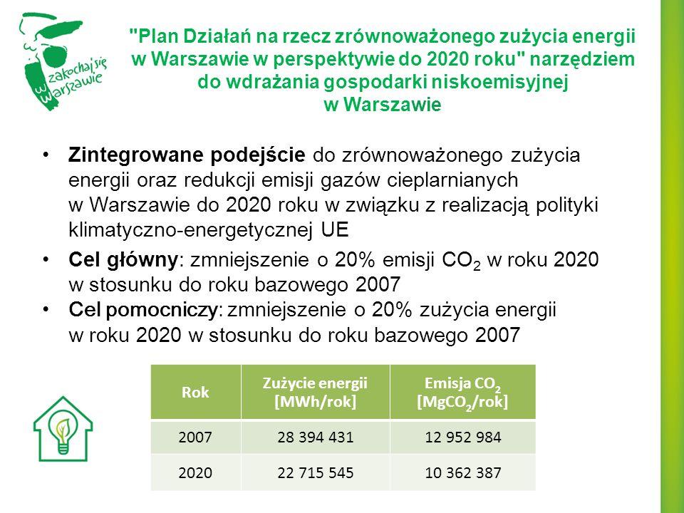 Plany redukcji emisji CO 2 wg grup emitentów Emitenci zależni od Miasta Inni emitenci Razem Zmniejszenie emisji CO 2 [Mg/rok] 1.016.2395.102.7566.118.995 Planowane oszczędności w zużyciu energii w 2020 r.