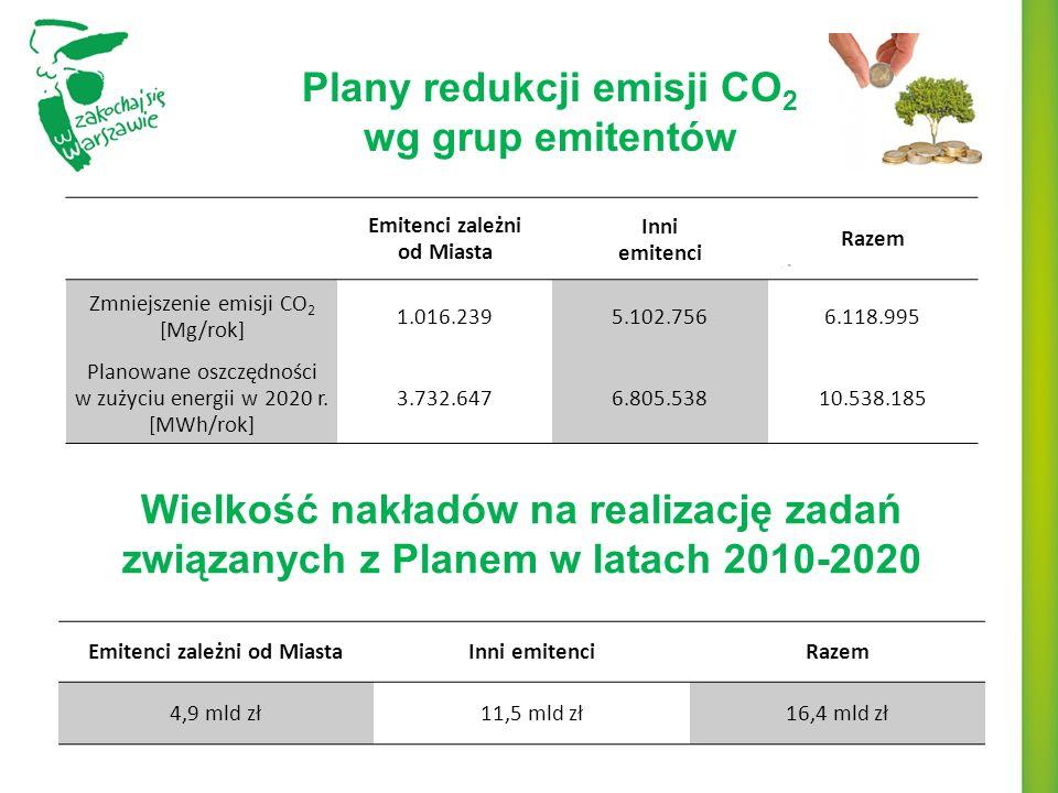 Plany redukcji emisji CO 2 wg grup emitentów Emitenci zależni od Miasta Inni emitenci Razem Zmniejszenie emisji CO 2 [Mg/rok] 1.016.2395.102.7566.118.