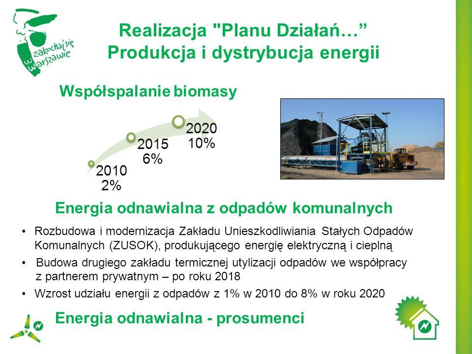Modernizacja oświetlenia zewnętrznego i ulicznego: redukcja mocy zainstalowanej (aktualnie to 22,7 MW), redukcja zużycia energii (aktualnie to 95,1 GWh), redukcja kosztów energii, redukcja emisji CO 2.