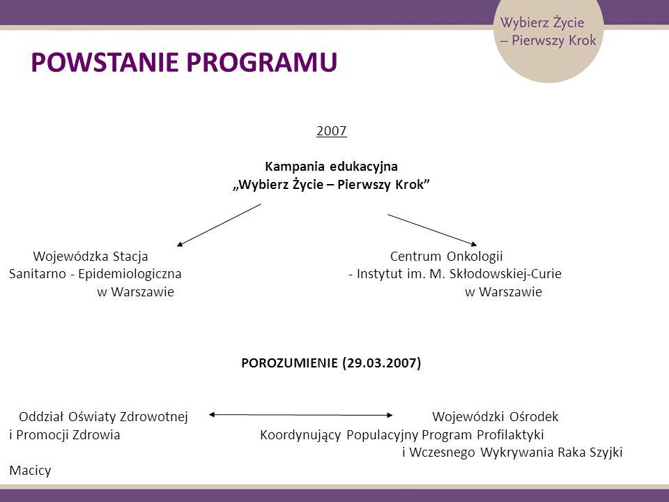 POWSTANIE PROGRAMU 2007 Kampania edukacyjna Wybierz Życie – Pierwszy Krok Wojewódzka Stacja Centrum Onkologii Sanitarno - Epidemiologiczna - Instytut im.