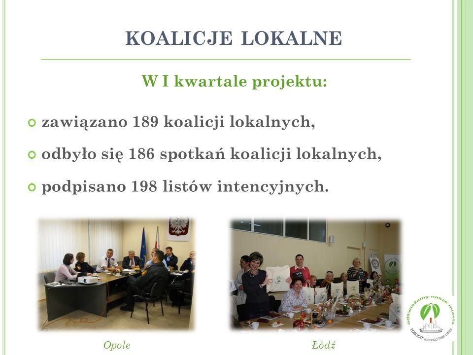 KOALICJE LOKALNE W I kwartale projektu: zawiązano 189 koalicji lokalnych, odbyło się 186 spotkań koalicji lokalnych, podpisano 198 listów intencyjnych