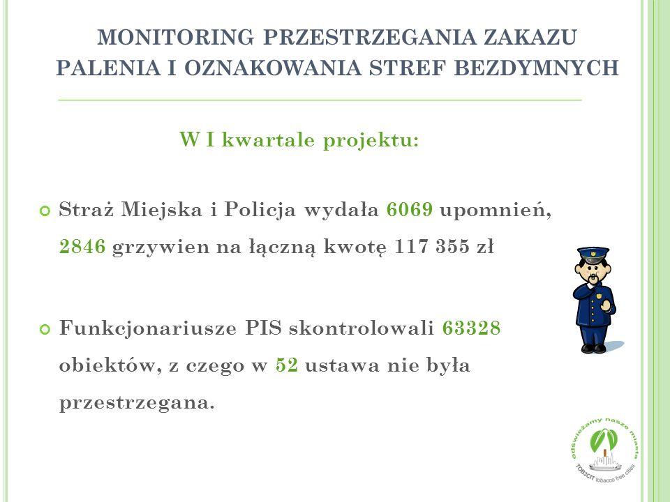MONITORING PRZESTRZEGANIA ZAKAZU PALENIA I OZNAKOWANIA STREF BEZDYMNYCH W I kwartale projektu: Straż Miejska i Policja wydała 6069 upomnień, 2846 grzy
