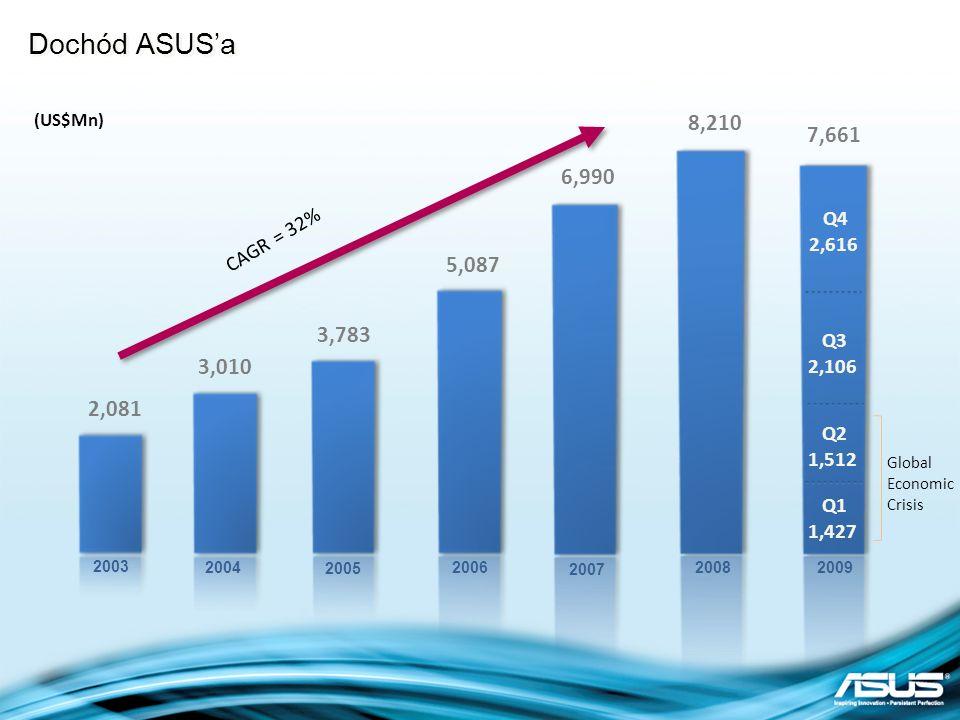 Brand value USD $ 1,226 Million Dochód ASUSa w podziale na produkty