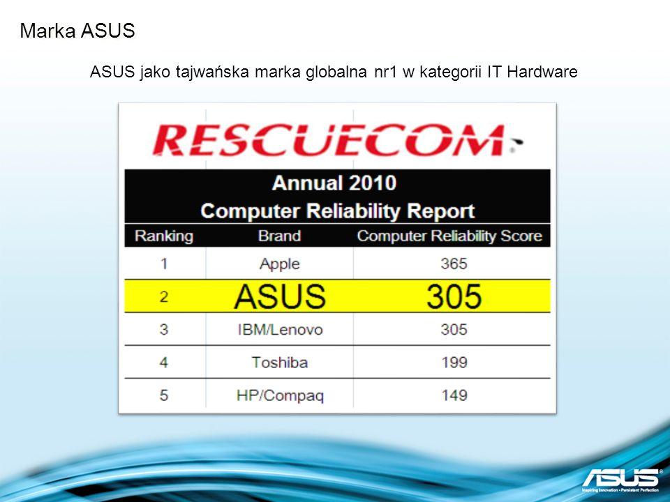Marka ASUS ASUS w Fortune Global 500 Firm Nr1 Jakość & Serwis - Wall Street Journal Azja Nagroda dla najmniej awaryjnego producenta - SquareTrade 2009