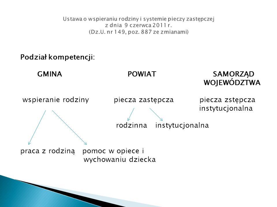 Podział kompetencji: GMINA POWIAT SAMORZĄD WOJEWÓDZTWA wspieranie rodziny piecza zastępcza piecza zstępcza instytucjonalna rodzinna instytucjonalna pr