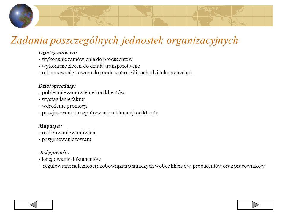Dział zamówień: - wykonanie zamówienia do producentów - wykonanie zleceń do działu transporotwego - reklamowanie towaru do producenta (jeśli zachodzi