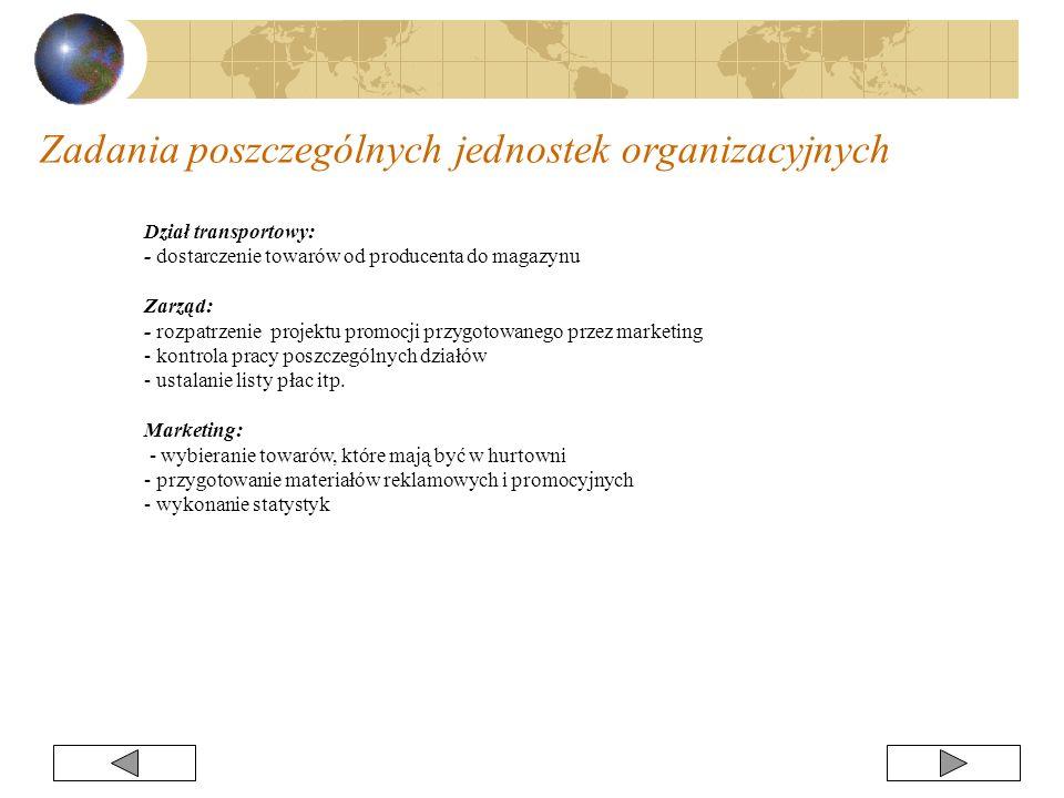 Dział transportowy: - dostarczenie towarów od producenta do magazynu Zarząd: - rozpatrzenie projektu promocji przygotowanego przez marketing - kontrol