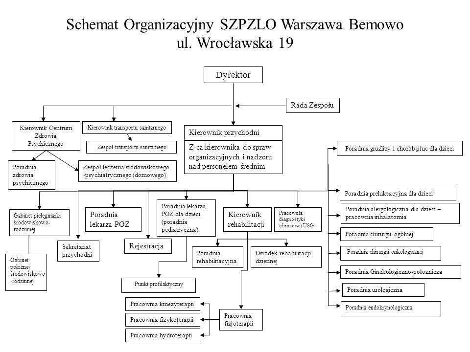 Schemat Organizacyjny SZPZLO Warszawa Bemowo ul. Wrocławska 19 Dyrektor Rada Zespołu Kierownik przychodni Z-ca kierownika do spraw organizacyjnych i n