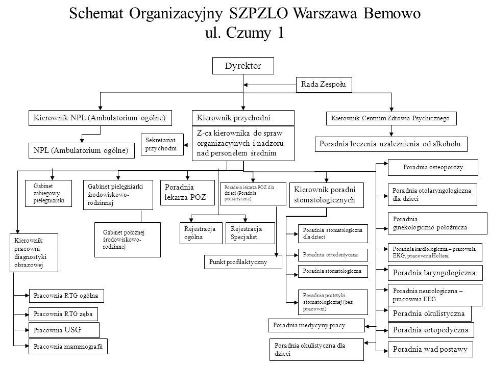 Schemat Organizacyjny SZPZLO Warszawa Bemowo ul. Czumy 1 Dyrektor Rada Zespołu Kierownik przychodni Z-ca kierownika do spraw organizacyjnych i nadzoru