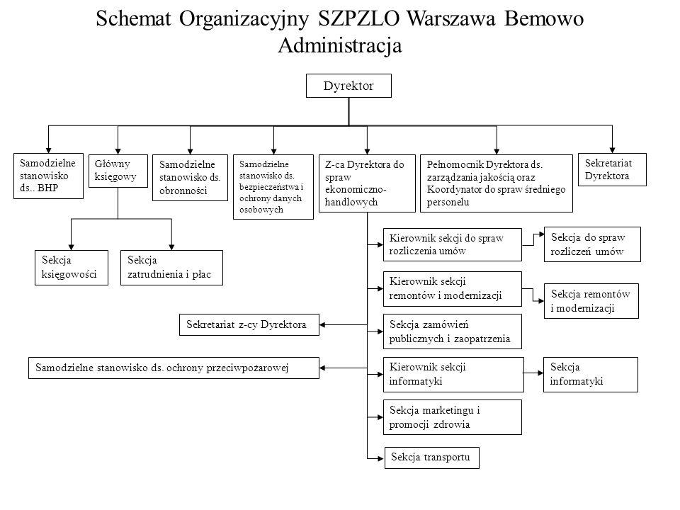 Schemat Organizacyjny SZPZLO Warszawa Bemowo Administracja Dyrektor Samodzielne stanowisko ds.. BHP Samodzielne stanowisko ds. obronności Samodzielne
