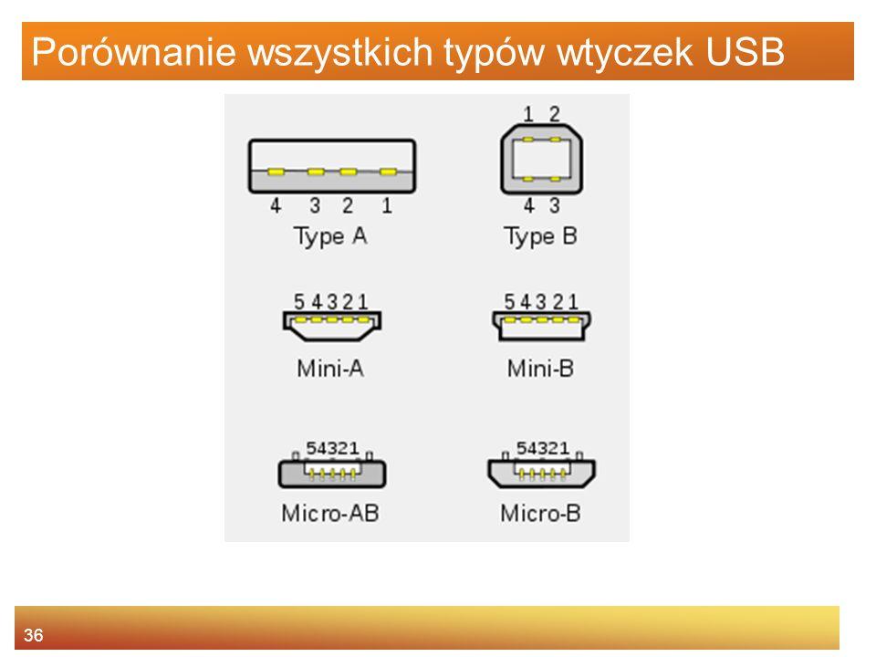 36 Porównanie wszystkich typów wtyczek USB