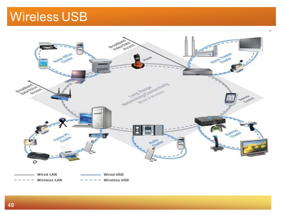 49 Wireless USB