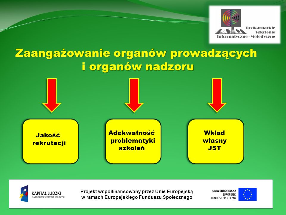 Projekt współfinansowany przez Unię Europejską w ramach Europejskiego Funduszu Społecznego Zaangażowanie organów prowadzących i organów nadzoru Jakość rekrutacji Adekwatność problematyki szkoleń Wkład własny JST