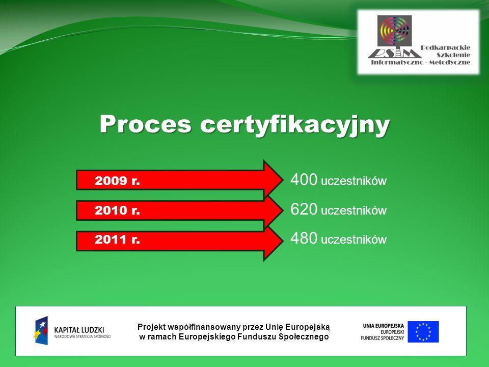 Proces certyfikacyjny 2009 r. 400 uczestników 2010 r. 620 uczestników 2011 r. 480 uczestników