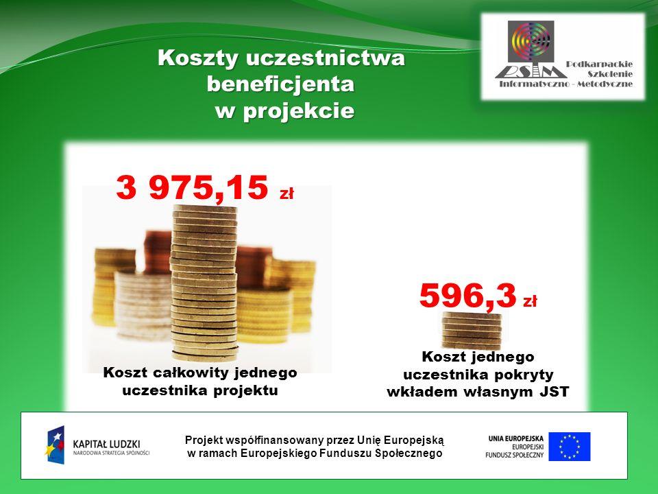 Projekt współfinansowany przez Unię Europejską w ramach Europejskiego Funduszu Społecznego Koszt całkowity jednego uczestnika projektu Koszty uczestnictwa beneficjenta w projekcie 3 975,15 zł Koszt jednego uczestnika pokryty wkładem własnym JST 596,3 zł