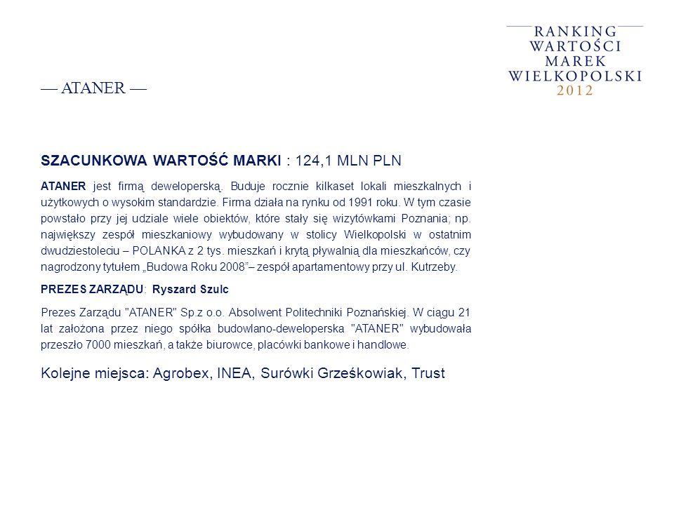 ATANER SZACUNKOWA WARTOŚĆ MARKI : 124,1 MLN PLN ATANER jest firmą deweloperską. Buduje rocznie kilkaset lokali mieszkalnych i użytkowych o wysokim sta