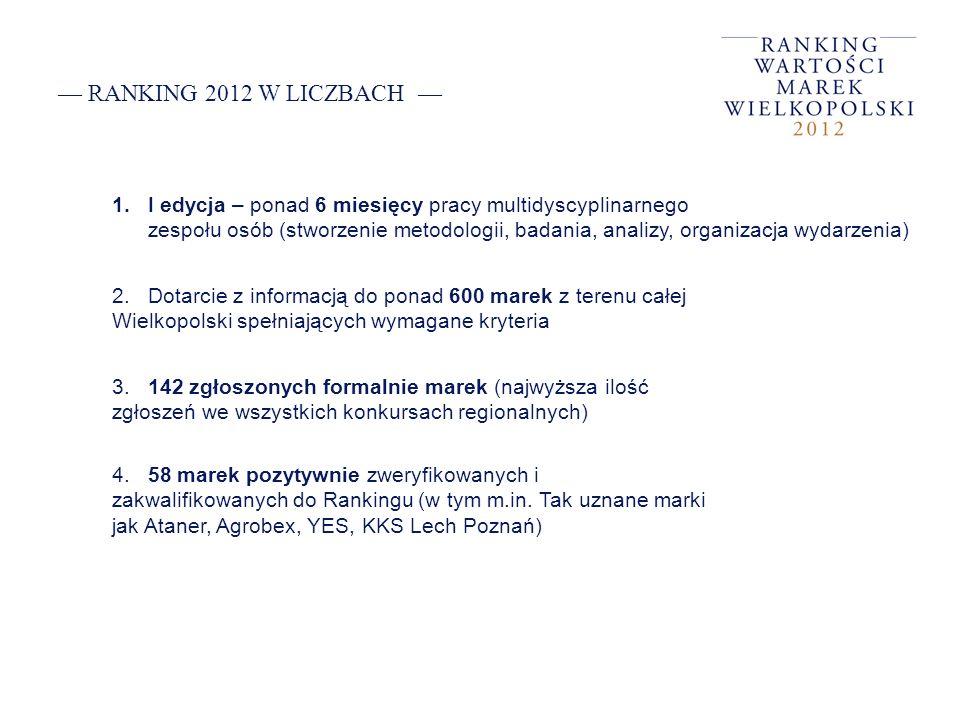 RANKING 2012 W LICZBACH 1.I edycja – ponad 6 miesięcy pracy multidyscyplinarnego zespołu osób (stworzenie metodologii, badania, analizy, organizacja w