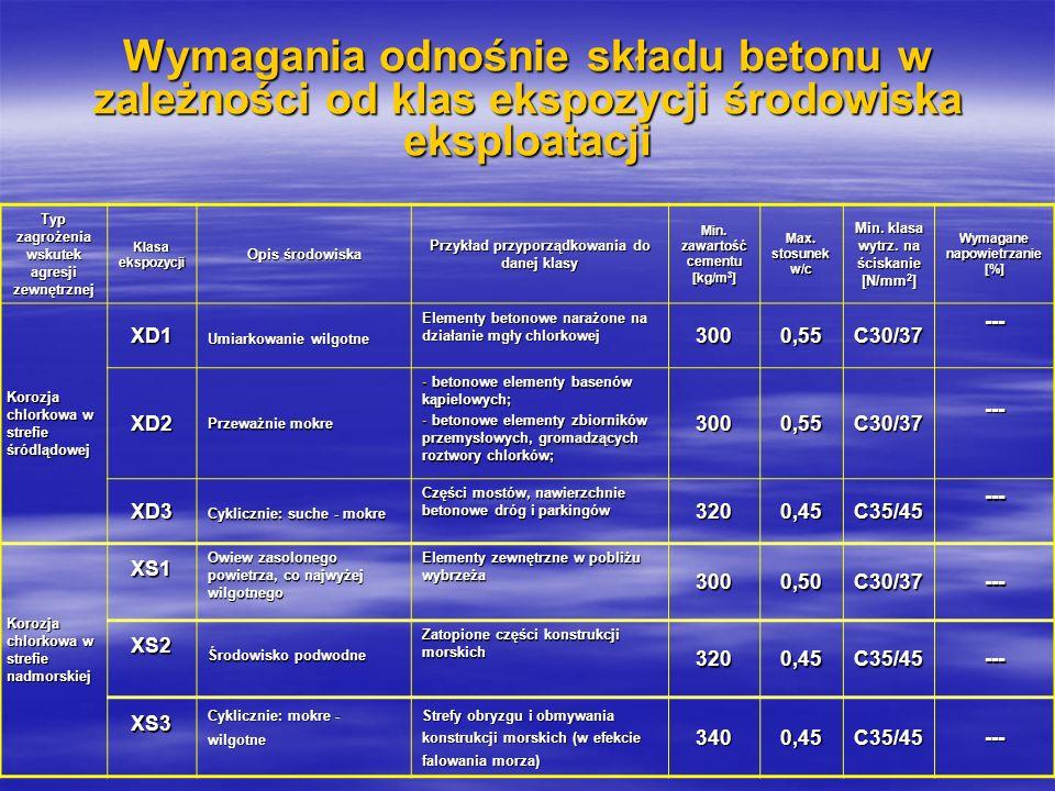 Typ zagrożenia wskutek agresji zewnętrznej Klasa ekspozycji Opis środowiska Przykład przyporządkowania do danej klasy Min. zawartość cementu [kg/m 3 ]