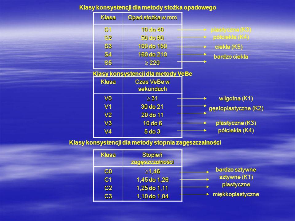 Klasy konsystencji dla metody stożka opadowego Klasa Opad stożka w mm S1S2S3S4S5 10 do 40 50 do 90 100 do 150 160 do 210 220 220 Klasa Czas VeBe w sek
