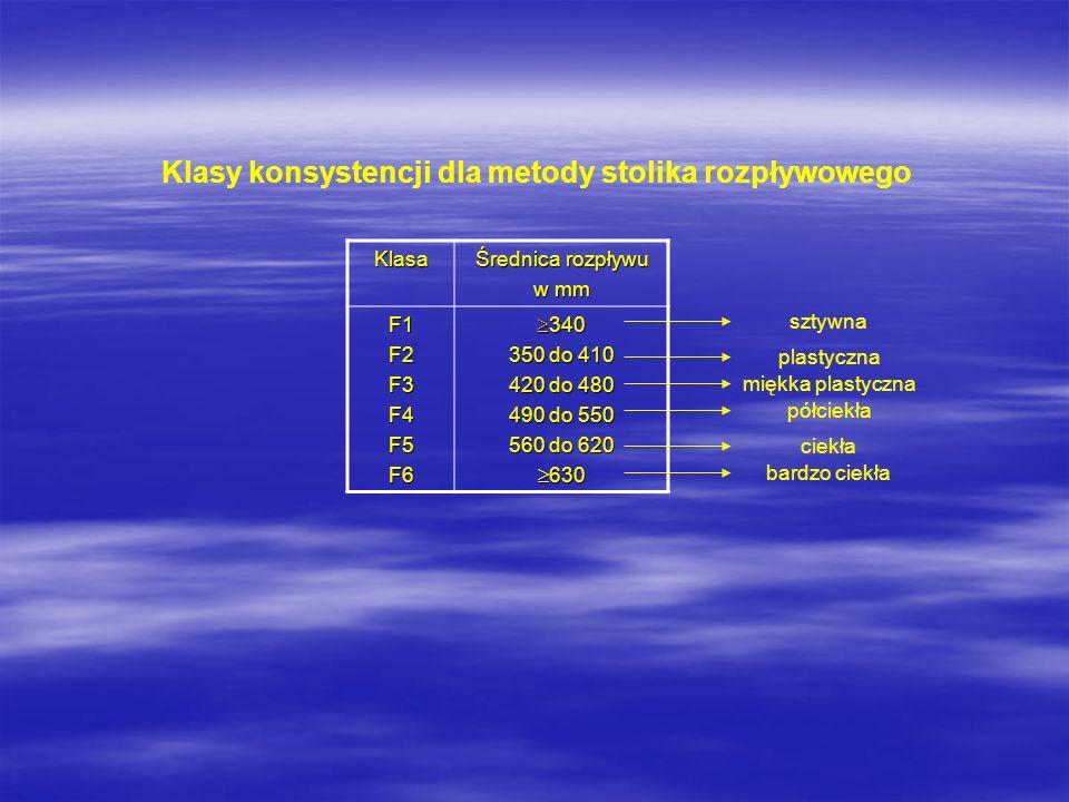 Klasy konsystencji dla metody stolika rozpływowego Klasa Średnica rozpływu w mm F1F2F3F4F5F6 340 340 350 do 410 420 do 480 490 do 550 560 do 620 630 6