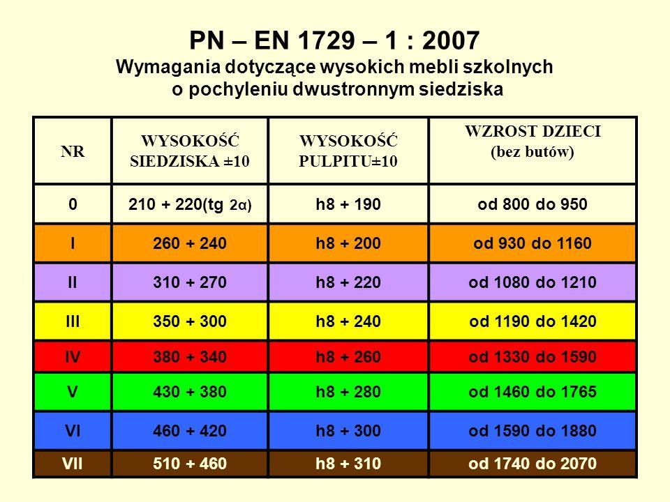 PN – EN 1729 – 1 : 2007 Wymagania dotyczące wysokich mebli szkolnych o pochyleniu dwustronnym siedziska NR WYSOKOŚĆ SIEDZISKA ±10 WYSOKOŚĆ PULPITU±10