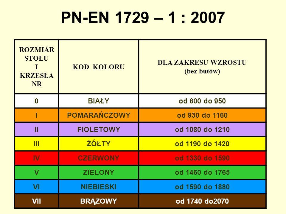 Wymagania dotyczące mebli szkolnych o pochyleniu siedziska -5° i +5° PN-EN 1729 – 2007 NR WYSOKOŚĆ SIEDZISKA ±10 WYSOKOŚĆ PULPITU ±10 KOLOR 0210400BIAŁY I260460POMARAŃCZOWY II310530FIOLETOWY III350590ŻÓŁTY IV380640CZERWONY V430710ZIELONY VI460760NIEBIESKI VII510820BRĄZOWY