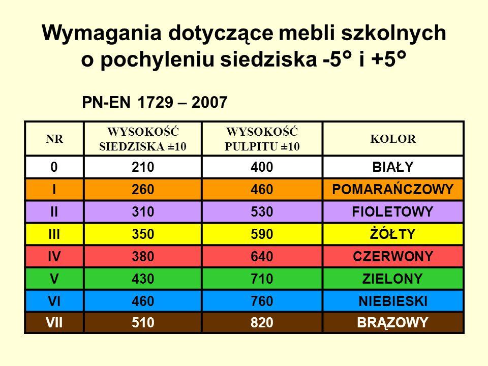 Wymagania dotyczące mebli szkolnych o pochyleniu siedziska -5° i +5° PN-EN 1729 – 2007 NR WYSOKOŚĆ SIEDZISKA ±10 WYSOKOŚĆ PULPITU ±10 KOLOR 0210400BIA