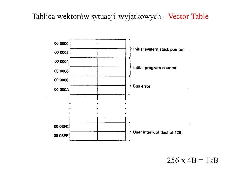 Tablica wektorów sytuacji wyjątkowych - Vector Table 256 x 4B = 1kB