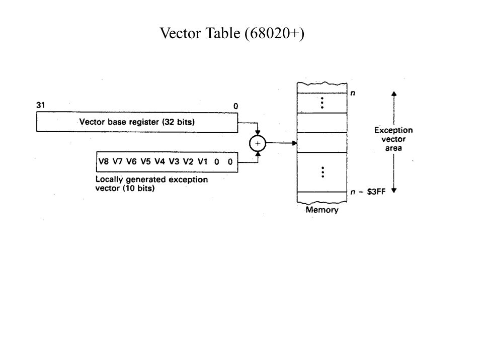 Vector Table (68020+)