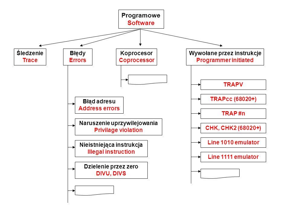 Trace - sytuacja wyjątowa wywoływana po wykonywaniu każdej instrucji programu użytkowanika, pozwalająca na uruchaniamia programów w trybie pracy krokowej.