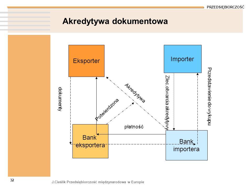 PRZEDSIĘBIORCZOŚĆ J.Cieślik Przedsiębiorczość międzynarodowa w Europie 32 Akredytywa dokumentowa Eksporter Importer Bank eksportera Bank importera dok