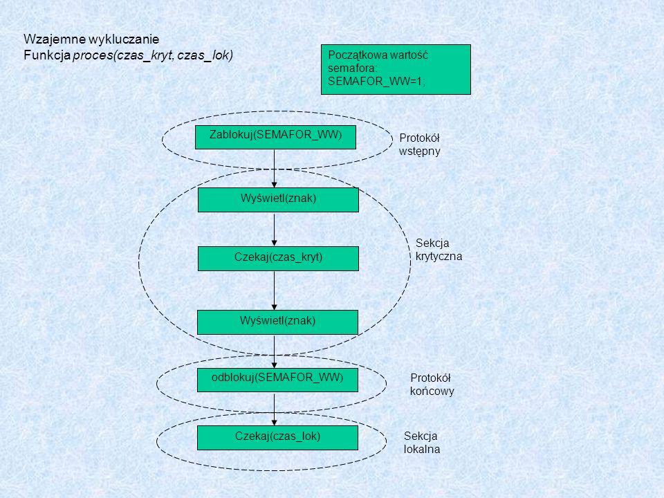 Wzajemne wykluczanie Funkcja proces(czas_kryt, czas_lok) Początkowa wartość semafora: SEMAFOR_WW=1; Protokół wstępny Zablokuj(SEMAFOR_WW ) Wyświetl(zn