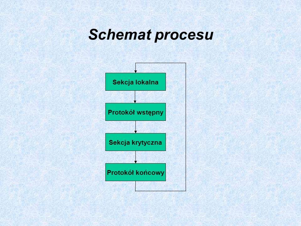 Schemat procesu Sekcja lokalna Protokół wstępny Sekcja krytyczna Protokół końcowy
