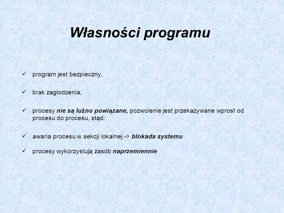 Własności programu program jest bezpieczny, brak zagłodzenia, procesy nie są luźno powiązane, pozwolenie jest przekazywane wprost od procesu do proces