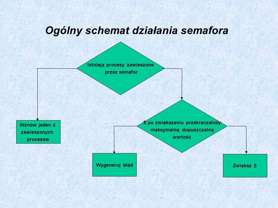 Ogólny schemat działania semafora Istnieją procesy zawieszone przez semafor Wznów jeden z zawieszonych procesów Wygeneruj błąd Zwiększ S S po zwiększe