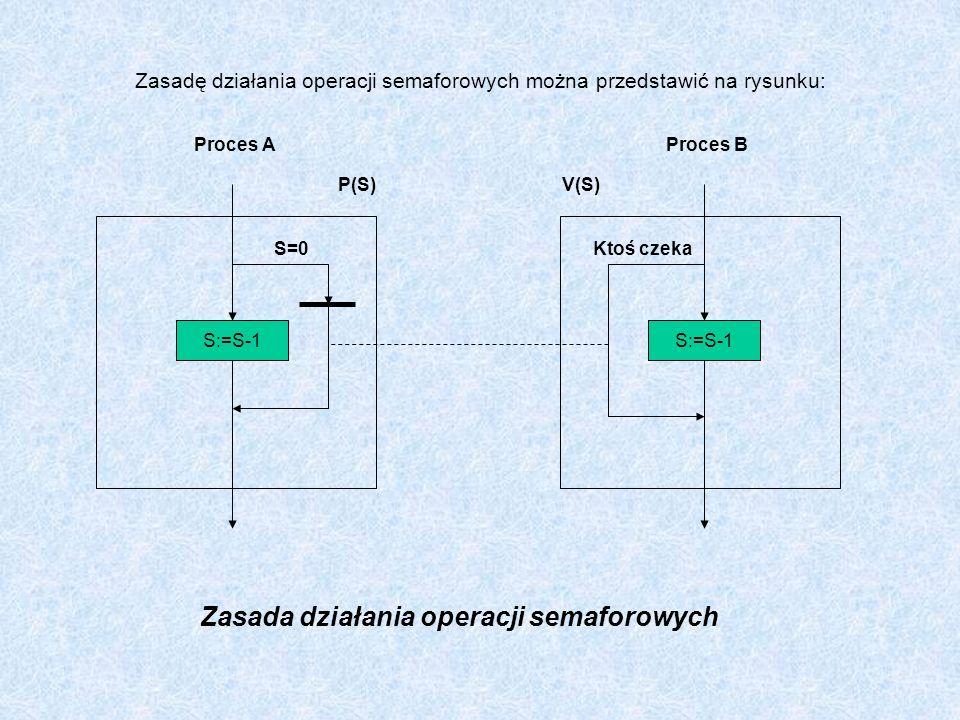 Zasadę działania operacji semaforowych można przedstawić na rysunku: Proces AProces B P(S)V(S) S:=S-1 S=0Ktoś czeka Zasada działania operacji semaforo