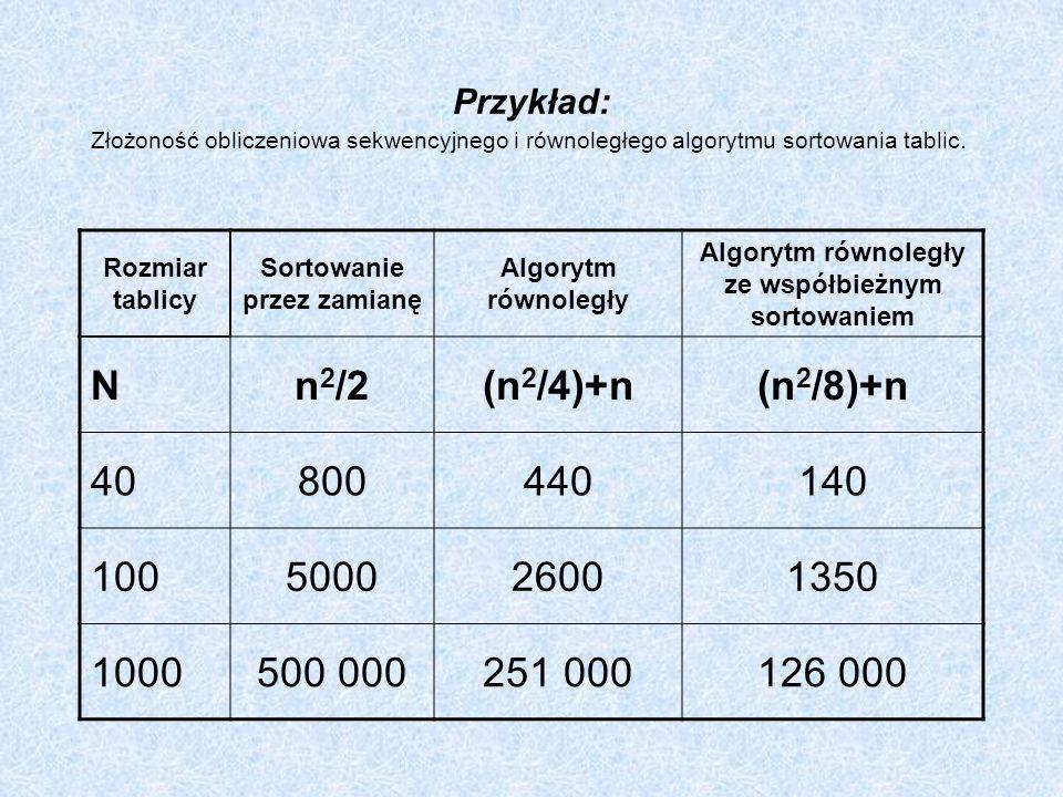 Przykład: Złożoność obliczeniowa sekwencyjnego i równoległego algorytmu sortowania tablic. Rozmiar tablicy Sortowanie przez zamianę Algorytm równoległ