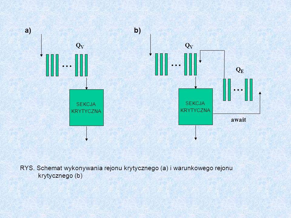 RYS. Schemat wykonywania rejonu krytycznego (a) i warunkowego rejonu krytycznego (b)... SEKCJA KRYTYCZNA a) QVQV... SEKCJA KRYTYCZNA... b) QVQV QEQE a