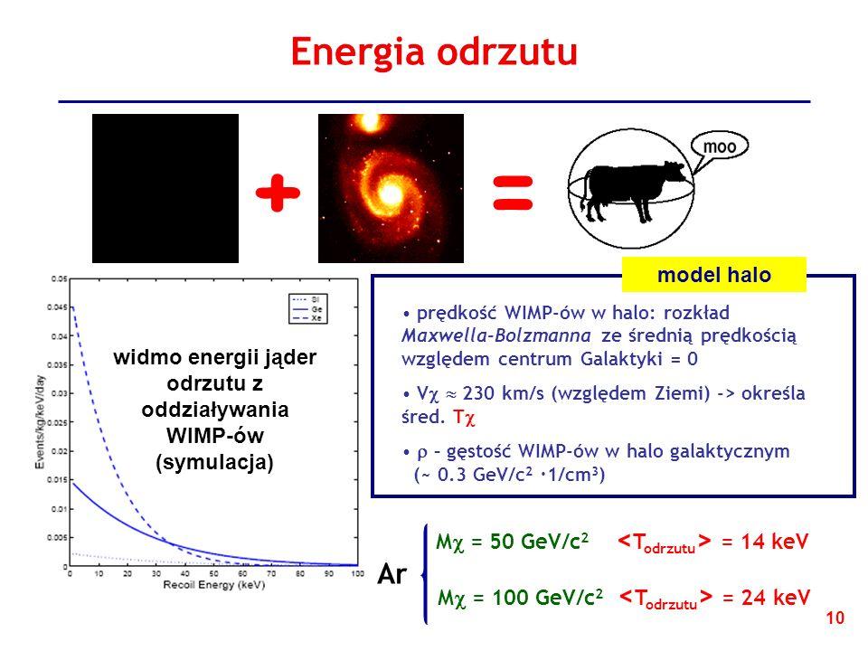 10 Energia odrzutu M = 100 GeV/c 2 = 24 keV prędkość WIMP-ów w halo: rozkład Maxwella-Bolzmanna ze średnią prędkością względem centrum Galaktyki = 0 V 230 km/s (względem Ziemi) -> określa śred.