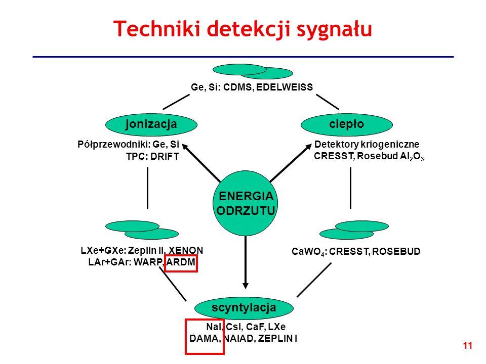 11 Techniki detekcji sygnału ENERGIA ODRZUTU scyntylacja ciepłojonizacja Półprzewodniki: Ge, Si TPC: DRIFT Detektory kriogeniczne CRESST, Rosebud Al 2 O 3 NaI, CsI, CaF, LXe DAMA, NAIAD, ZEPLIN I LXe+GXe: Zeplin II, XENON LAr+GAr: WARP, ARDM CaWO 4 : CRESST, ROSEBUD Ge, Si: CDMS, EDELWEISS