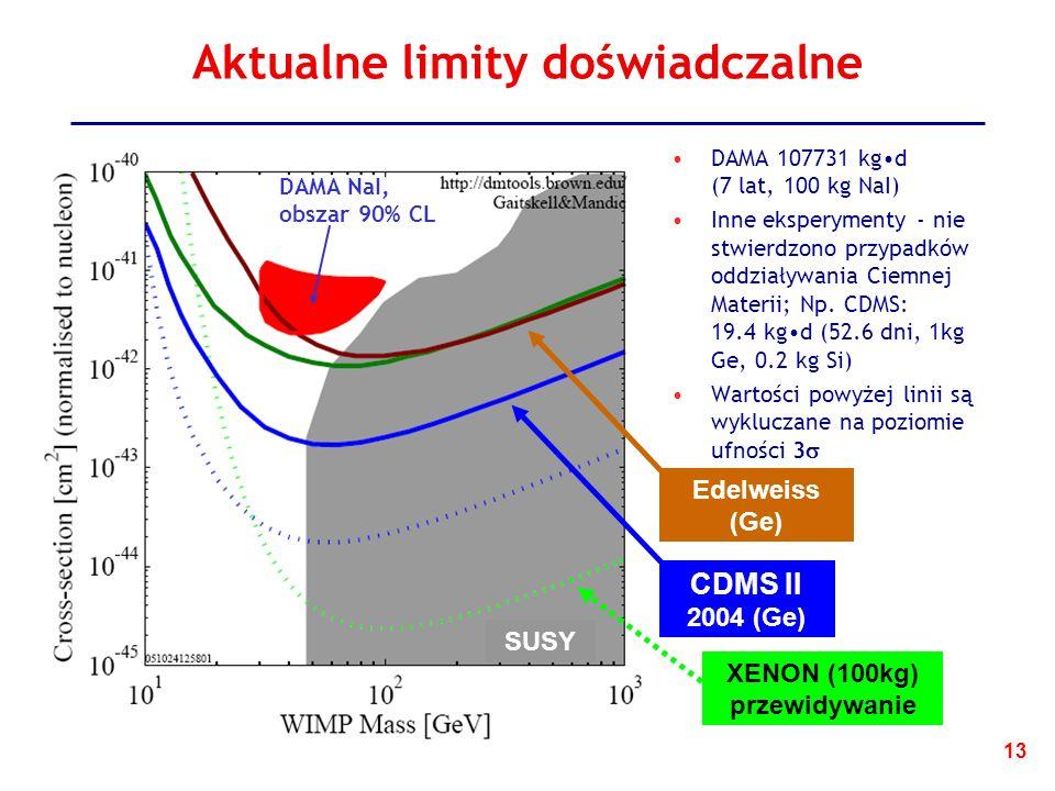13 Aktualne limity doświadczalne DAMA 107731 kgd (7 lat, 100 kg NaI) Inne eksperymenty - nie stwierdzono przypadków oddziaływania Ciemnej Materii; Np.
