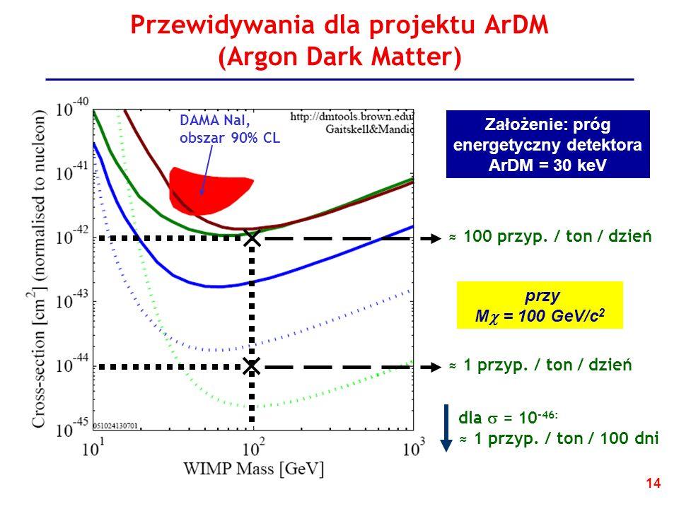 14 Przewidywania dla projektu ArDM (Argon Dark Matter) DAMA NaI, obszar 90% CL Założenie: próg energetyczny detektora ArDM = 30 keV 100 przyp.