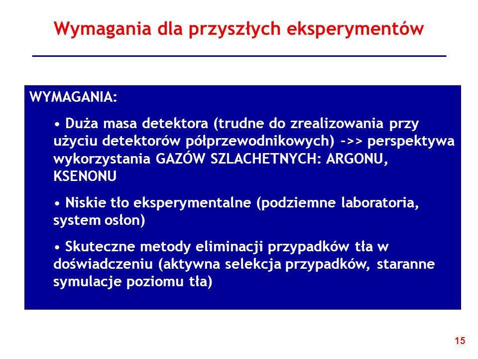 15 Wymagania dla przyszłych eksperymentów WYMAGANIA: Duża masa detektora (trudne do zrealizowania przy użyciu detektorów półprzewodnikowych) ->> perspektywa wykorzystania GAZÓW SZLACHETNYCH: ARGONU, KSENONU Niskie tło eksperymentalne (podziemne laboratoria, system osłon) Skuteczne metody eliminacji przypadków tła w doświadczeniu (aktywna selekcja przypadków, staranne symulacje poziomu tła)