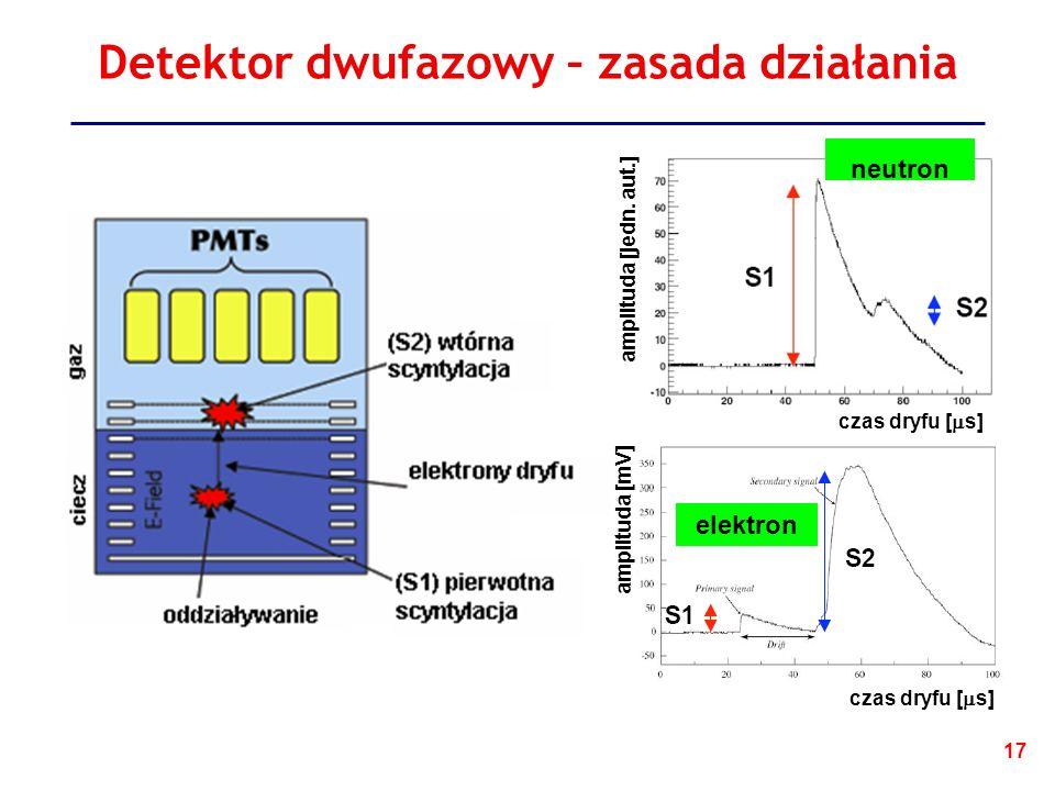 17 Detektor dwufazowy – zasada działania czas dryfu [ s] amplituda [jedn.