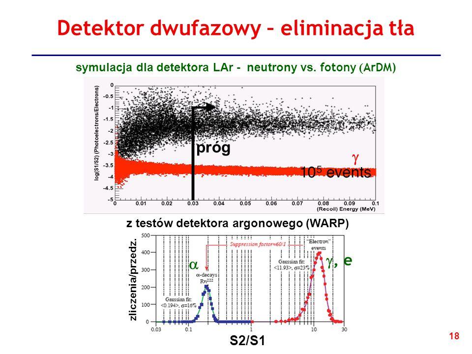 18 Detektor dwufazowy – eliminacja tła S2/S1 zliczenia/przedz.