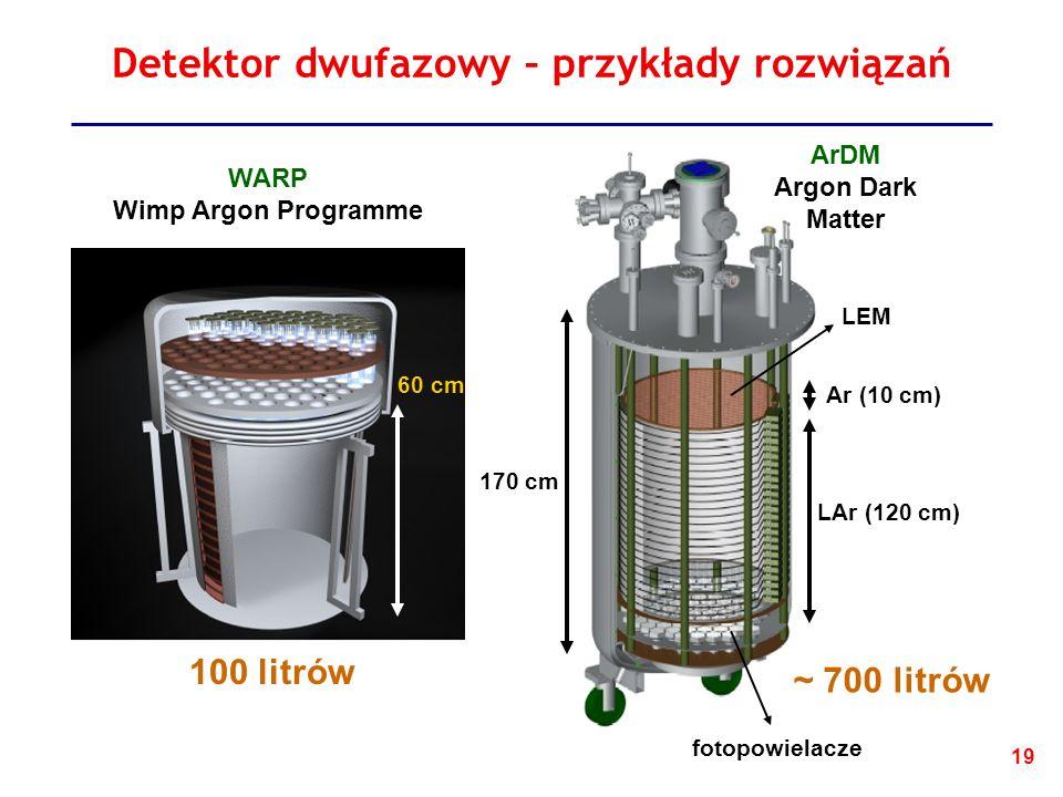 19 170 cm LEM fotopowielacze Ar (10 cm) LAr (120 cm) Detektor dwufazowy – przykłady rozwiązań 300 cm WARP Wimp Argon Programme ArDM Argon Dark Matter 60 cm 100 litrów ~ 700 litrów